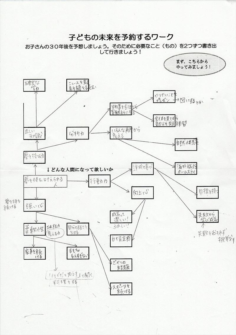 子どもの未来を予約するワーク01