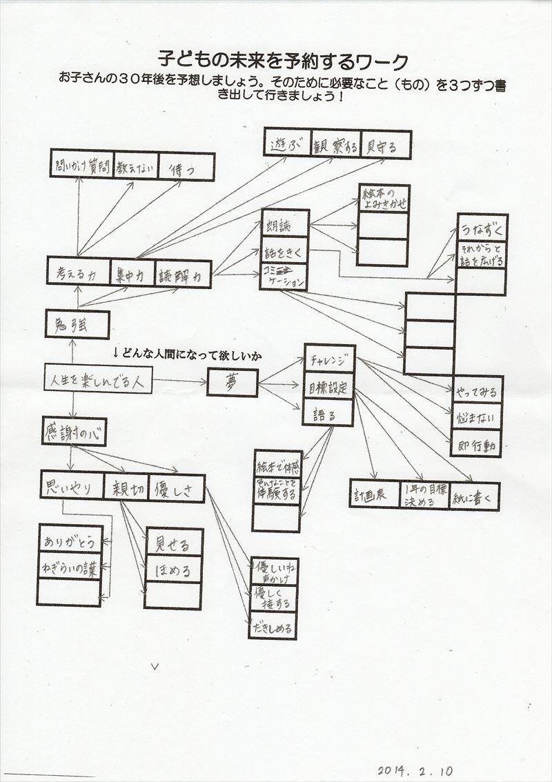 子どもの未来を予約するワーク04