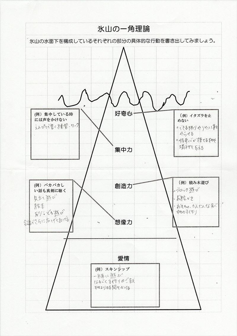 氷山の一角理論ワーク01