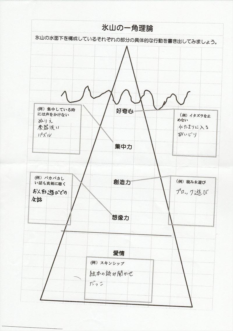 氷山の一角理論ワーク02