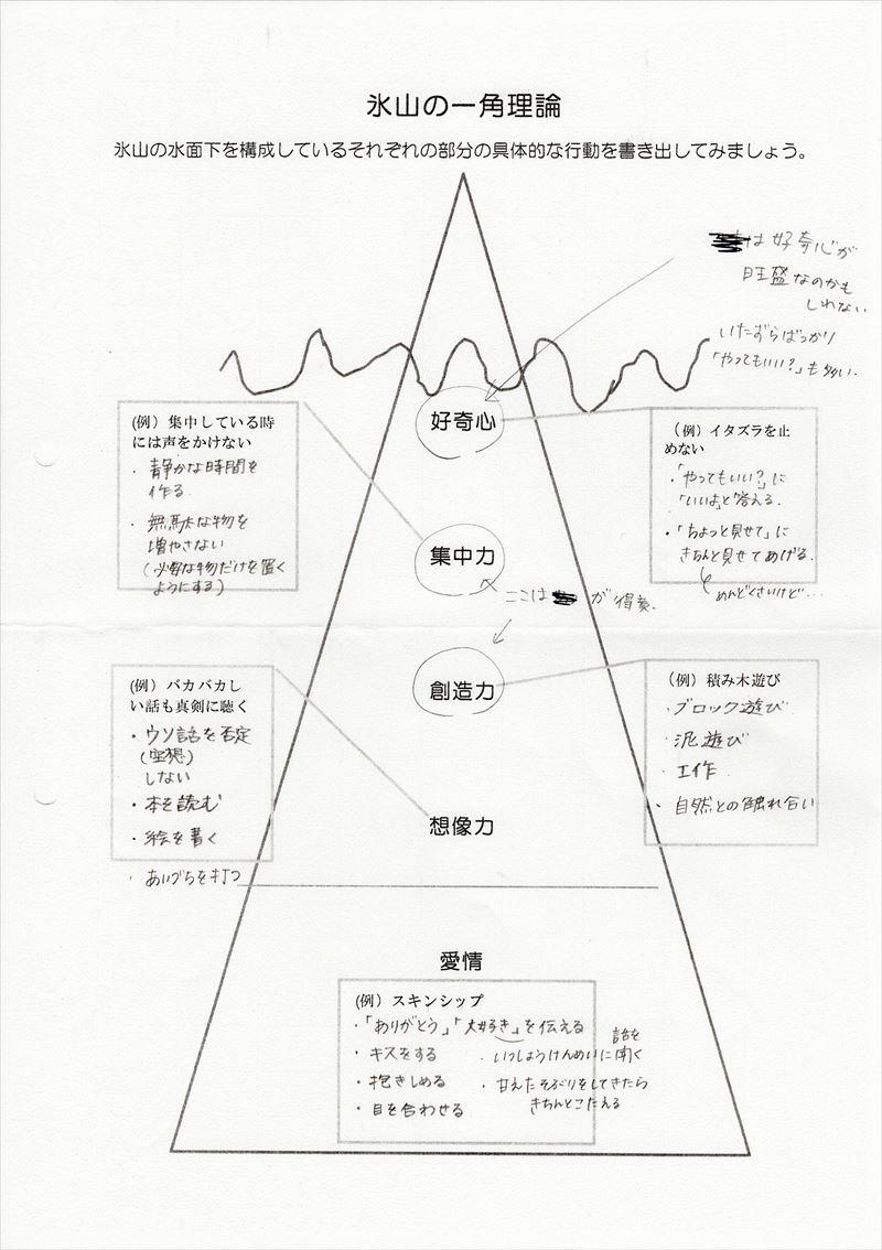 氷山の一角理論ワーク03