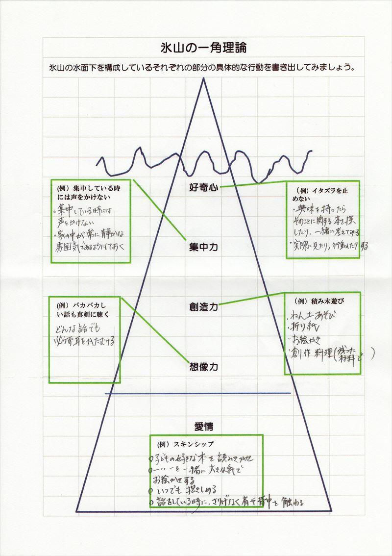 氷山の一角理論ワーク06
