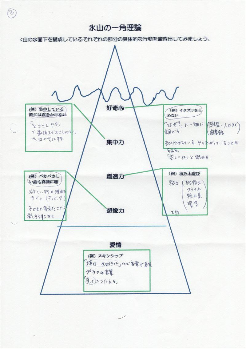 氷山の一角理論ワーク07