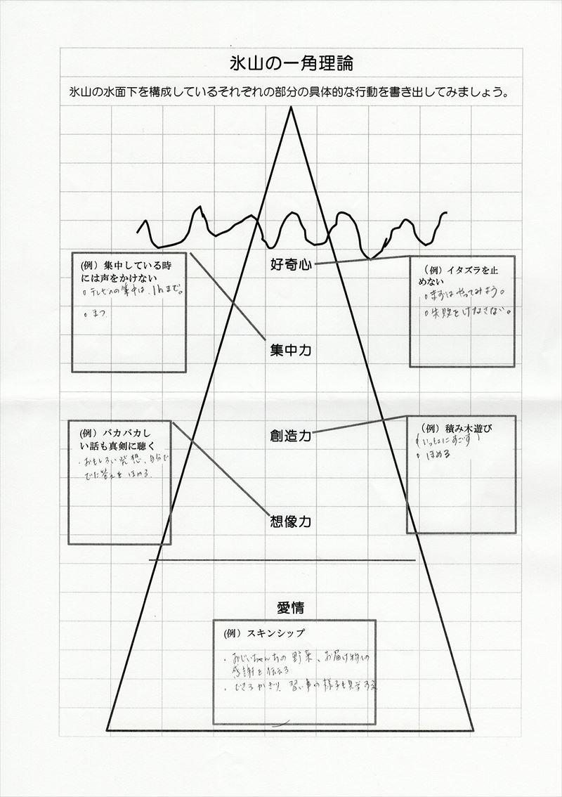 氷山の一角理論ワーク08
