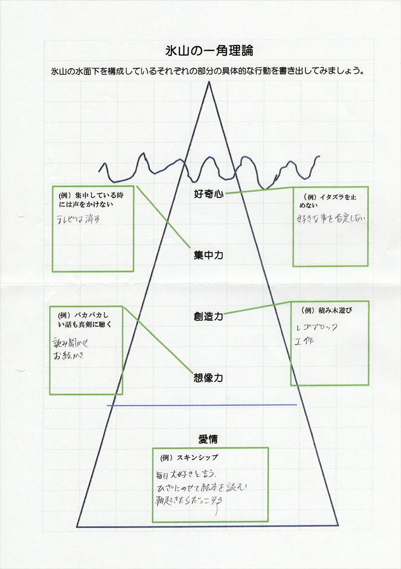 氷山の一角理論ワーク09