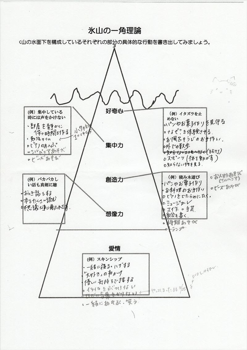 氷山の一角理論ワーク10