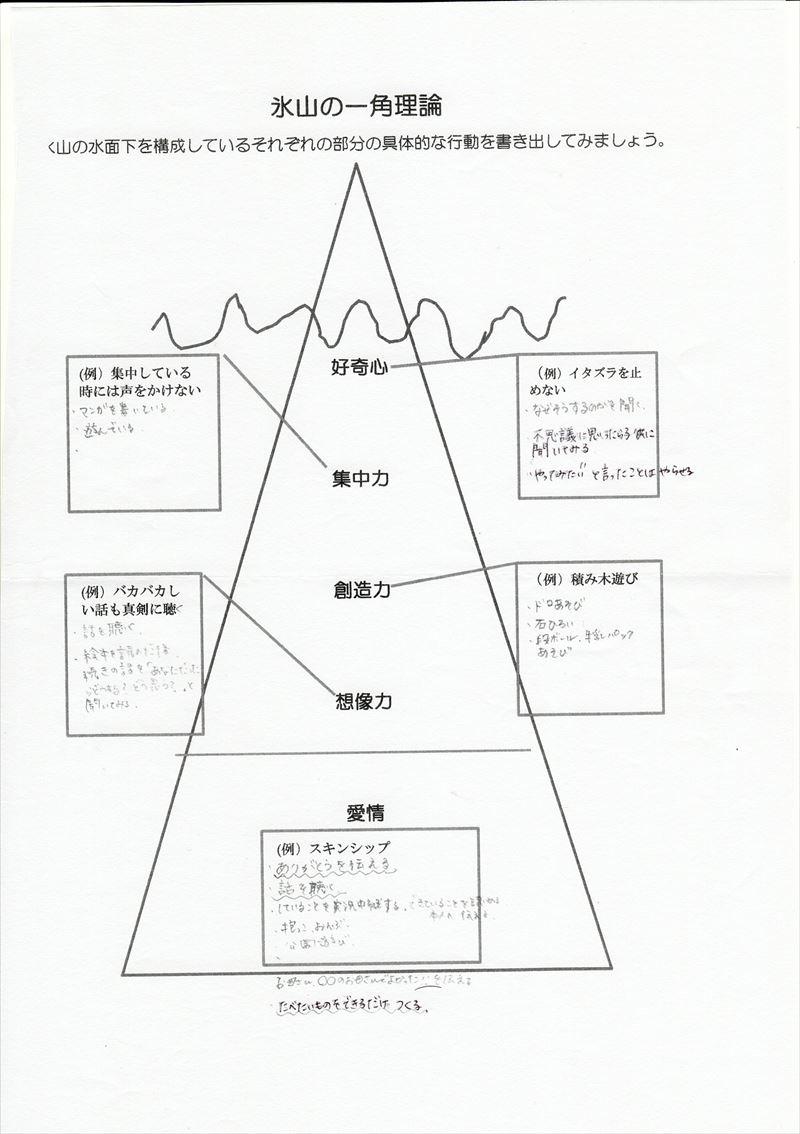 氷山の一角理論ワーク11