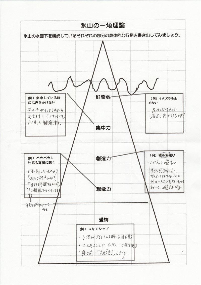 氷山の一角理論ワーク12
