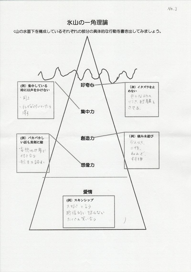 氷山の一角理論ワーク14