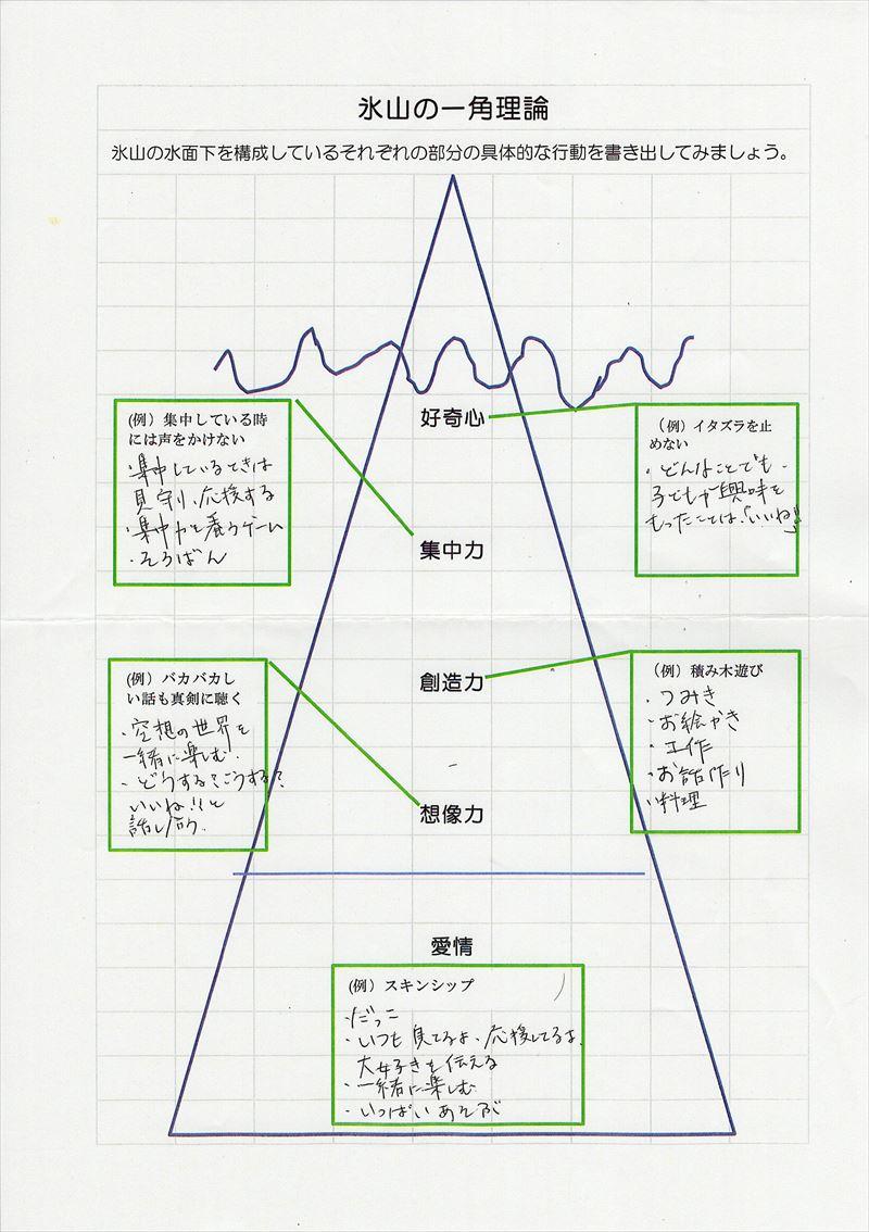 氷山の一角理論ワーク15