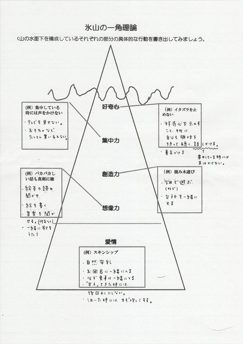 氷山の一角理論ワーク17