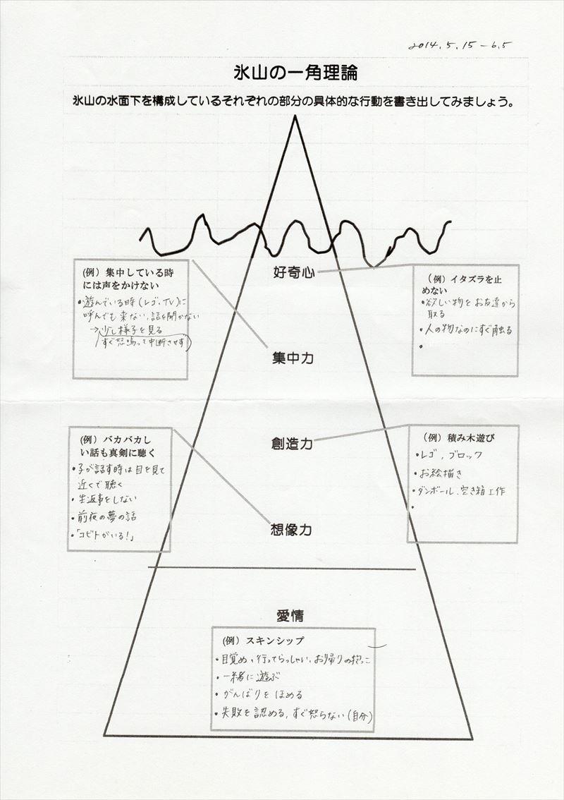 氷山の一角理論ワーク18