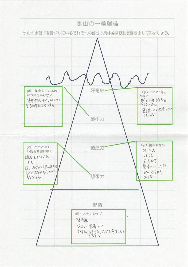 氷山の一角理論ワーク20
