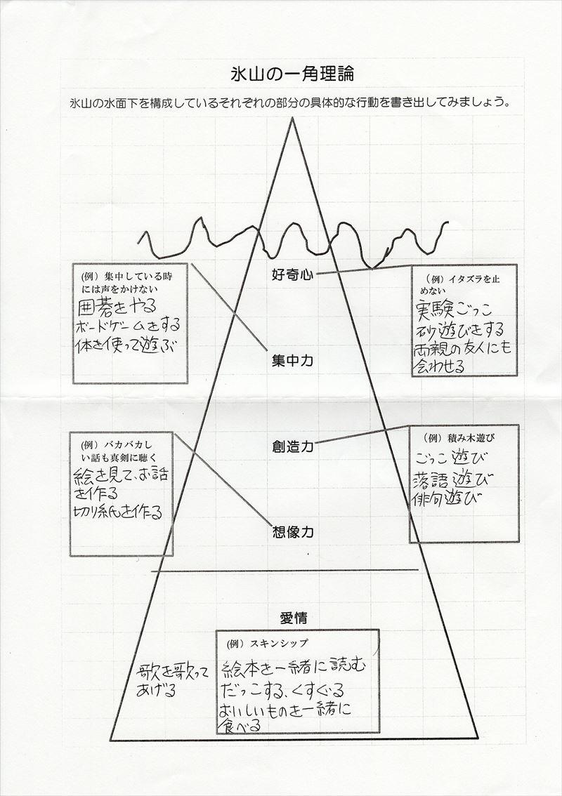 氷山の一角理論ワーク21