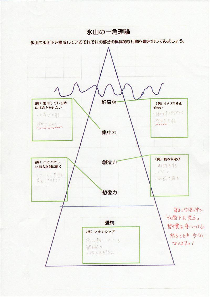 氷山の一角理論ワーク22