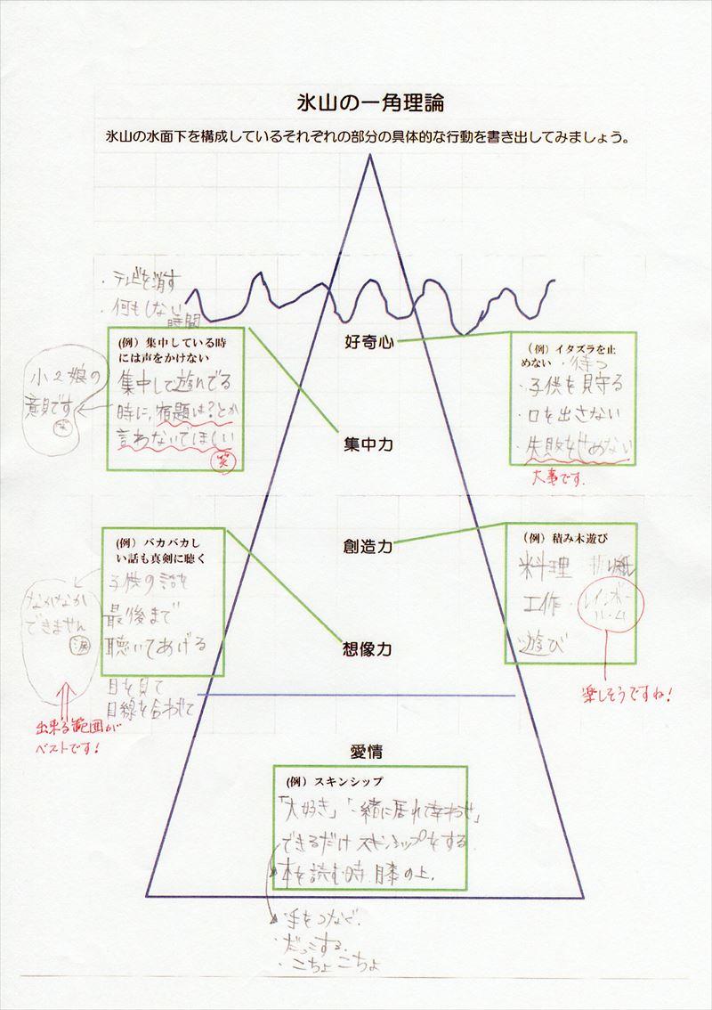 氷山の一角理論ワーク23
