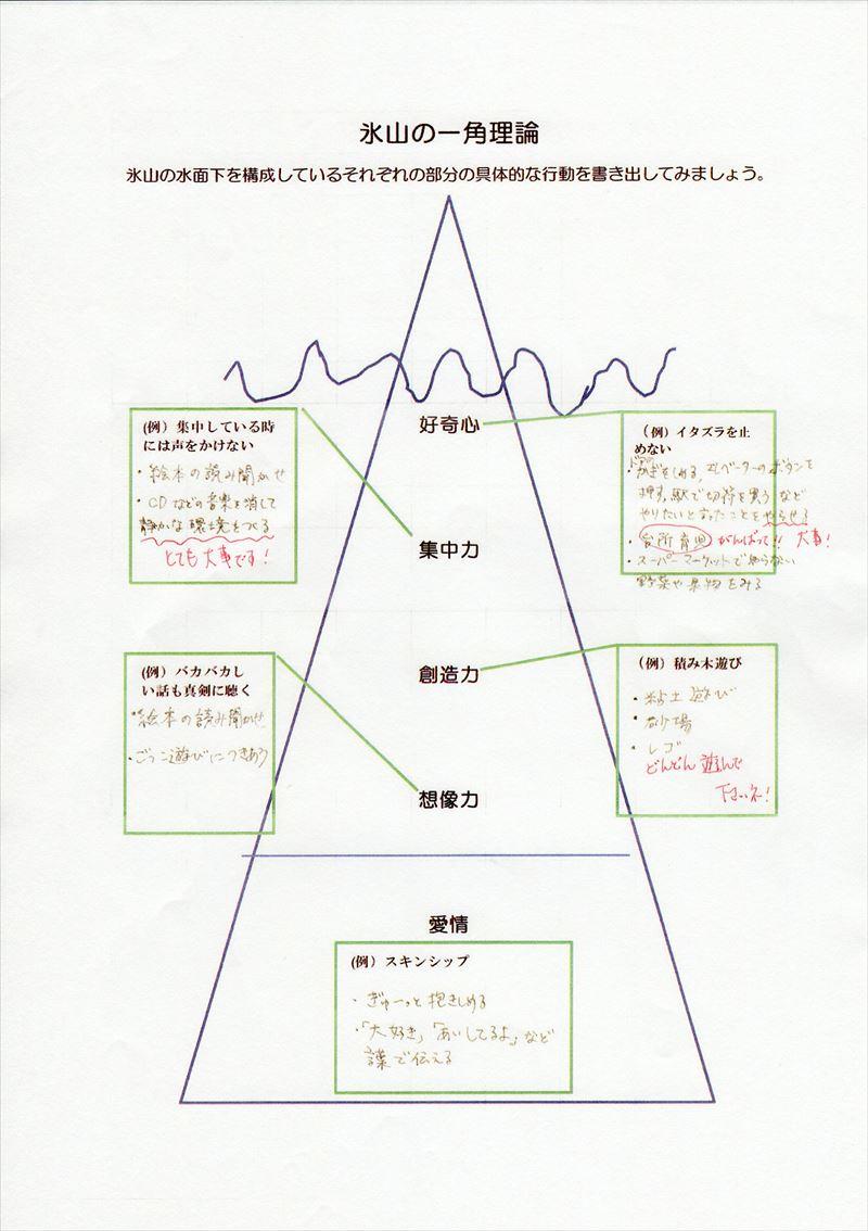 氷山の一角理論ワーク24