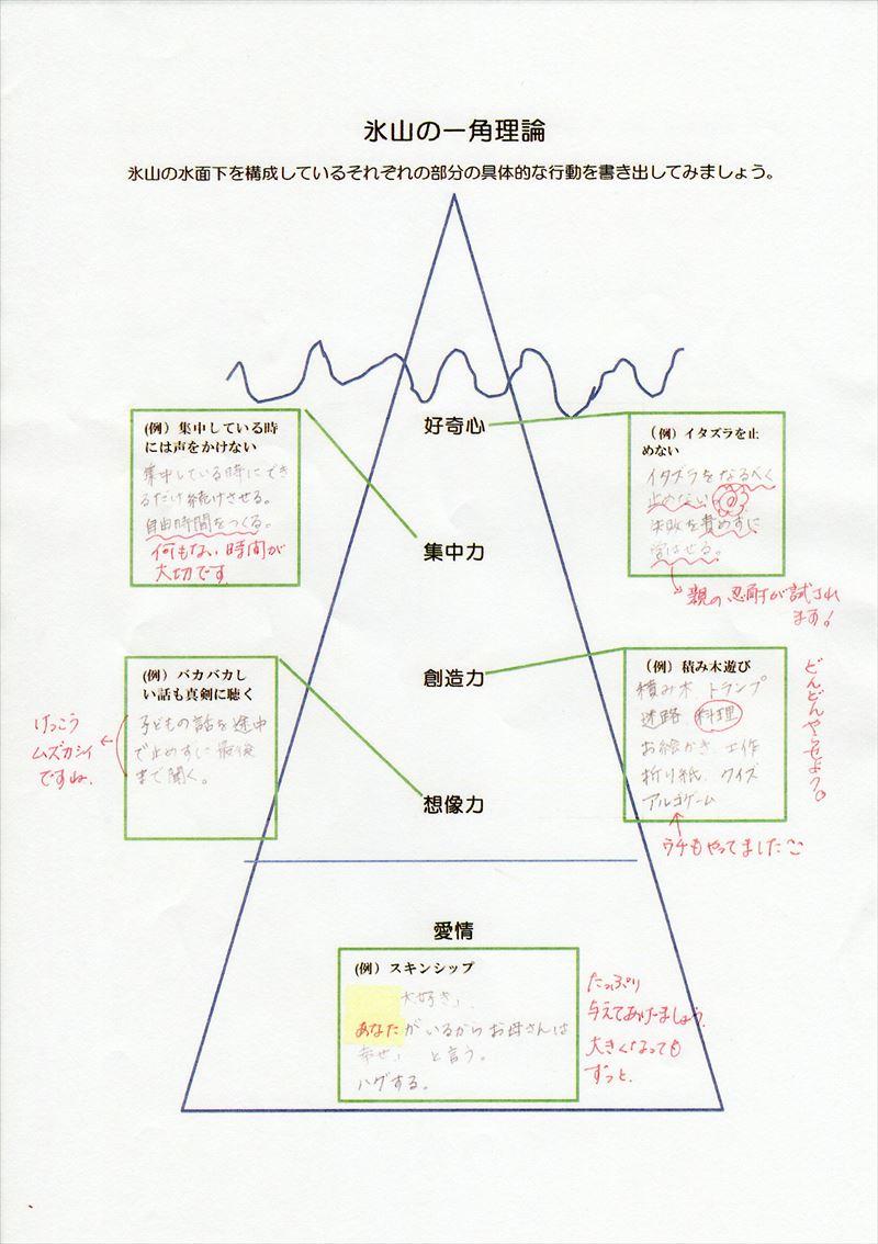 氷山の一角理論ワーク26