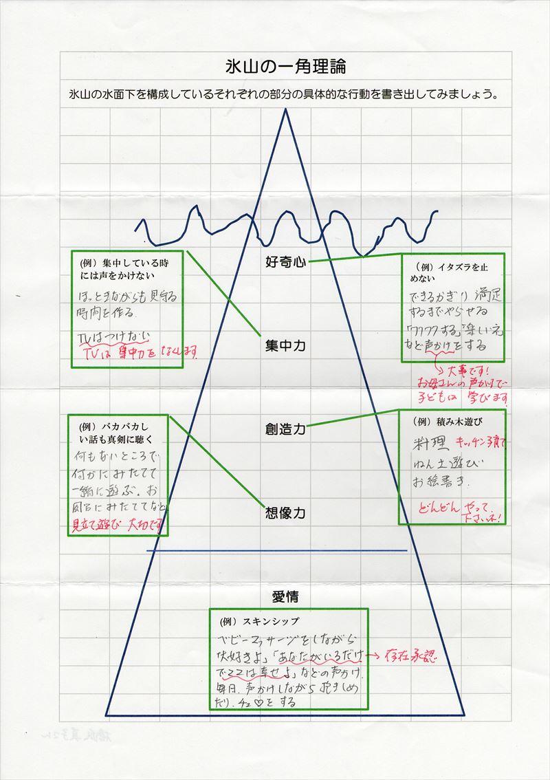 氷山の一角理論ワーク27