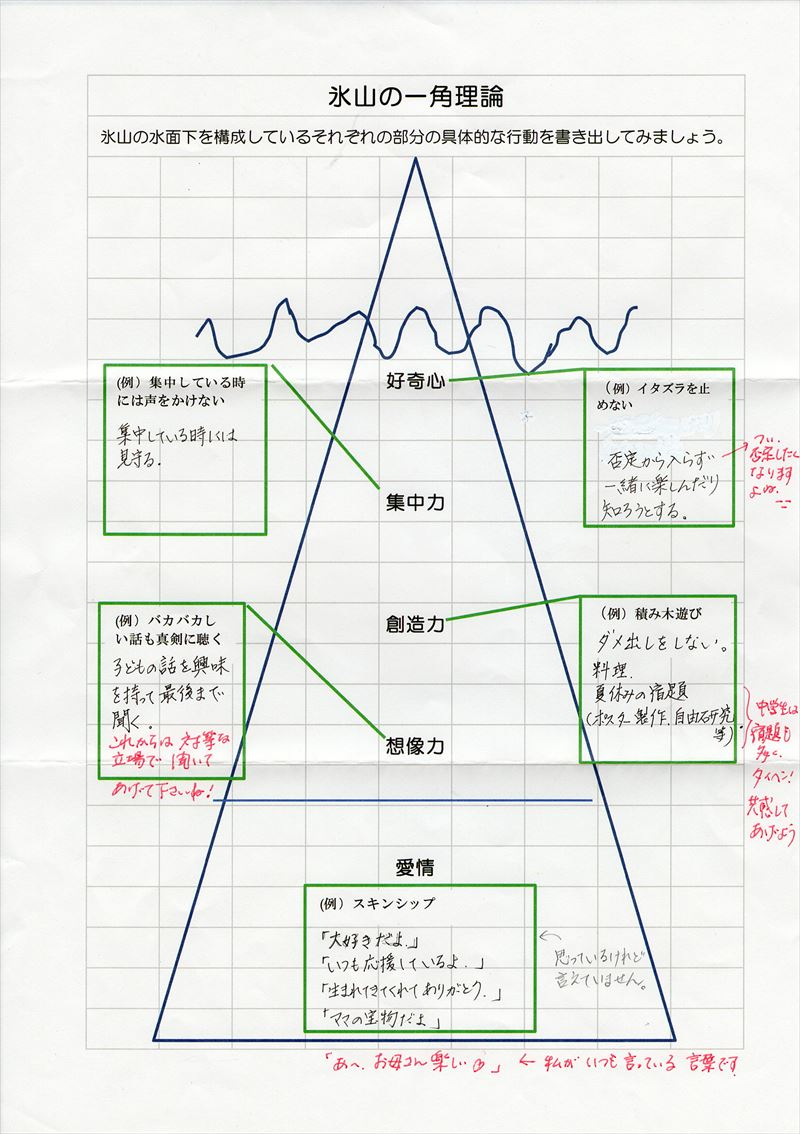氷山の一角理論ワーク28