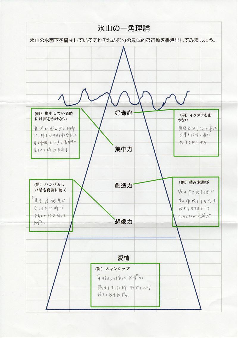 氷山の一角理論ワーク29