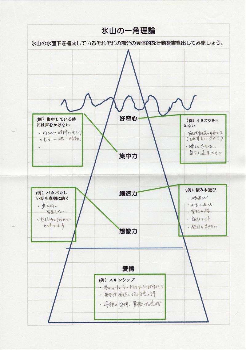 氷山の一角理論ワーク31