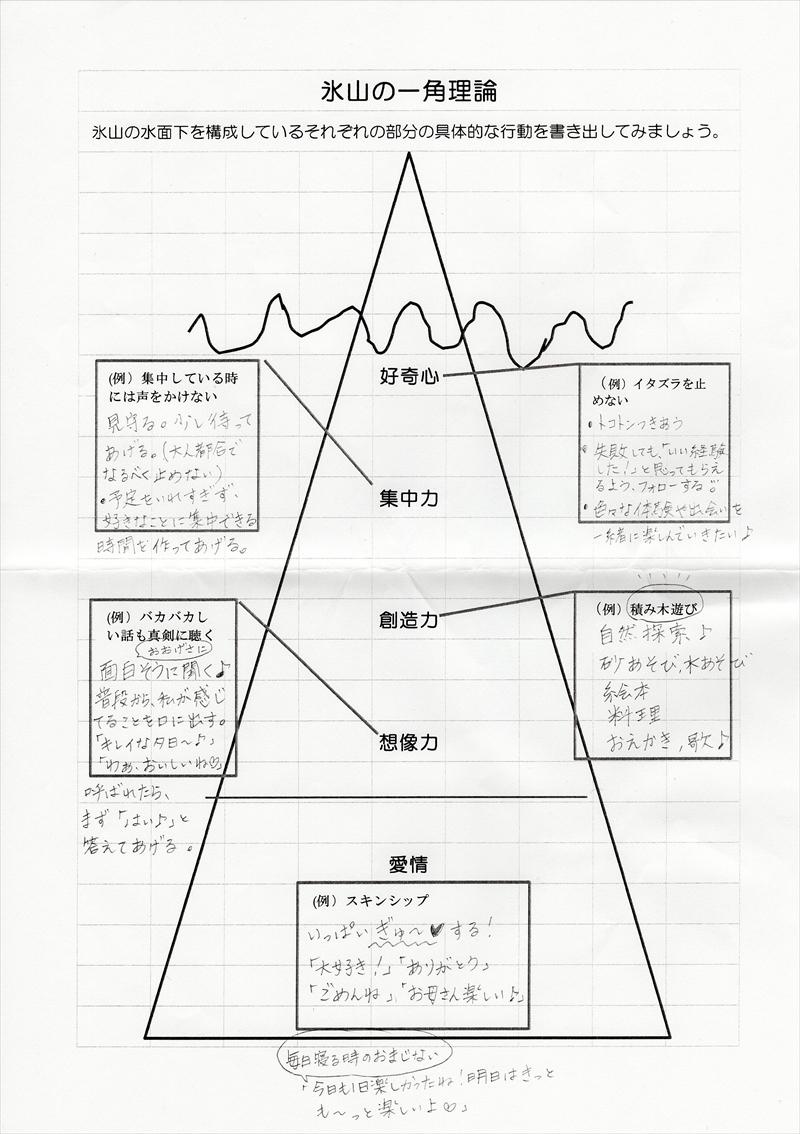 氷山の一角理論ワーク32
