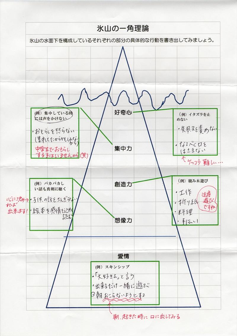 氷山の一角理論ワーク33