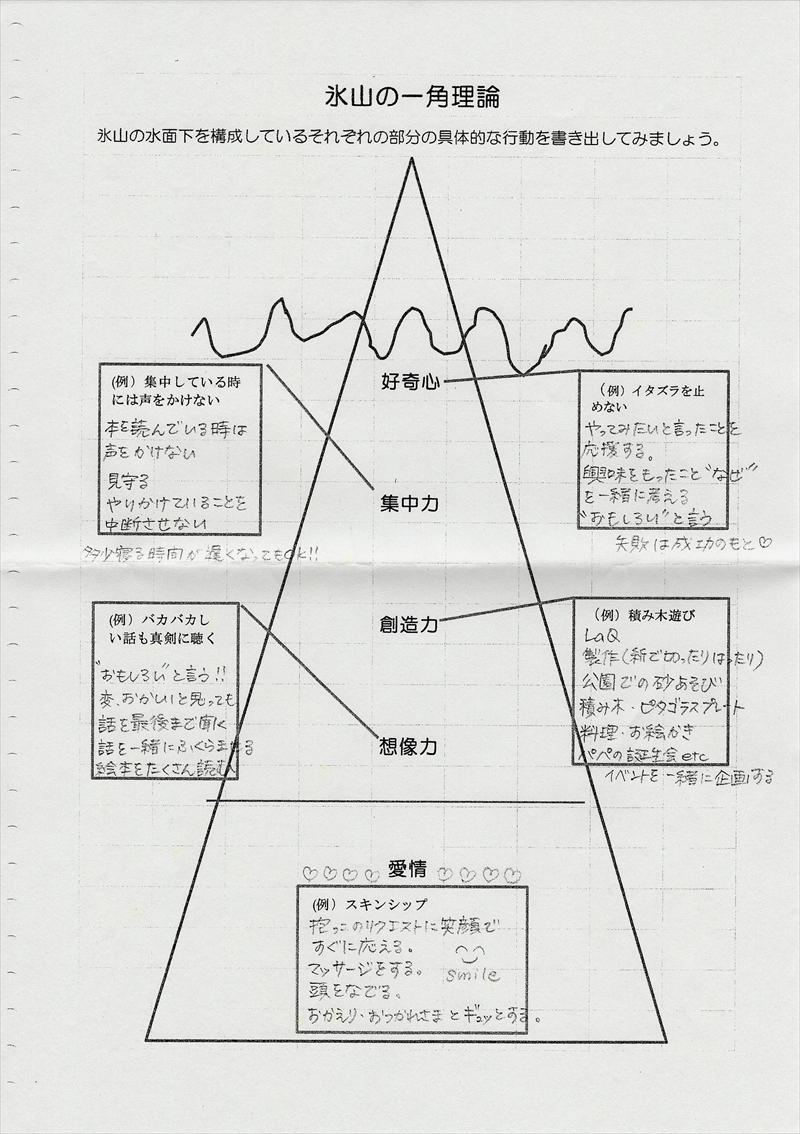 氷山の一角理論ワーク34