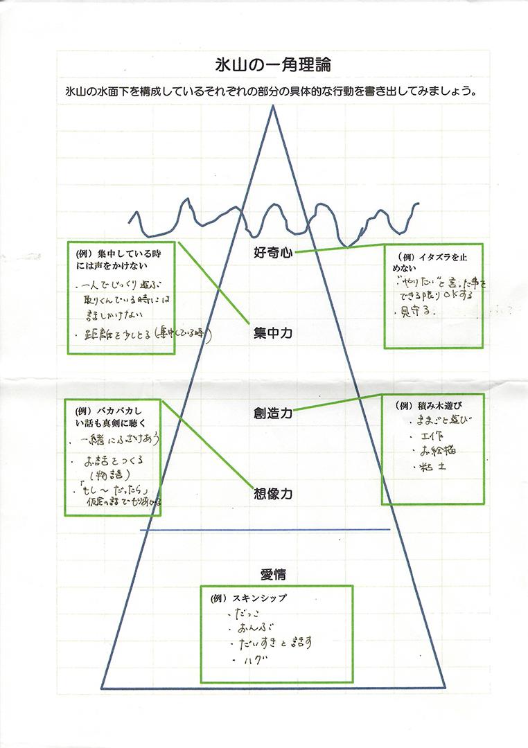氷山の一角理論ワーク37