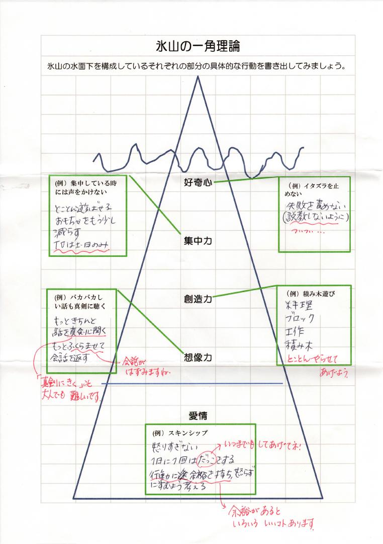 氷山の一角理論ワーク41