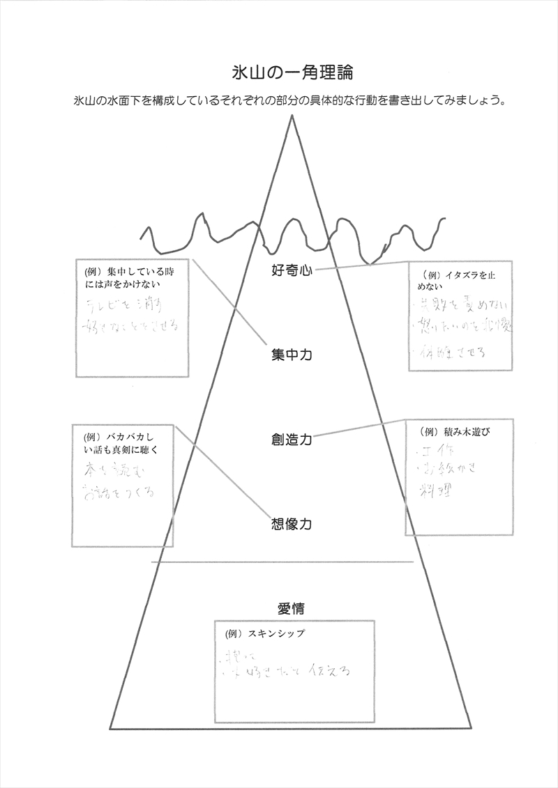 氷山の一角理論ワーク42