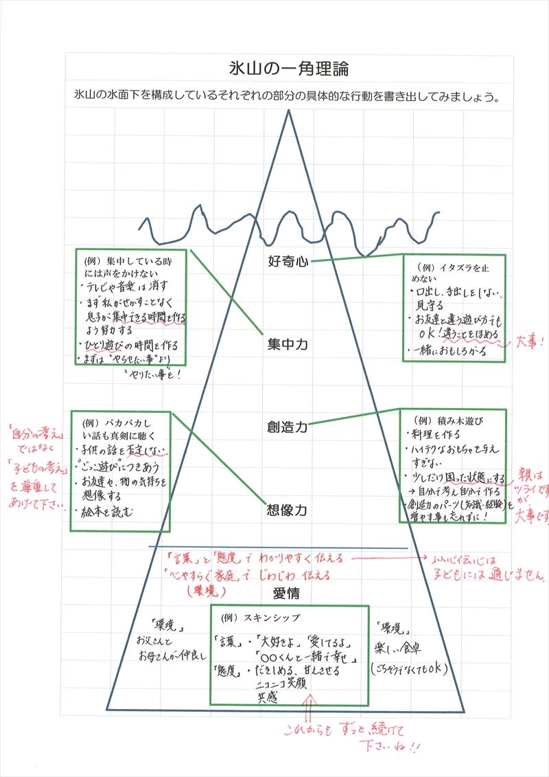 氷山の一角理論ワーク44