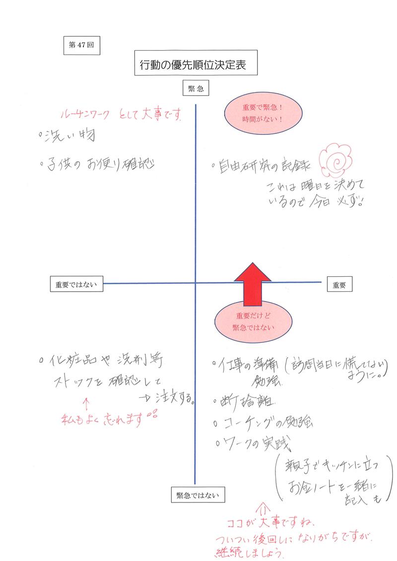 行動の優先順位決定表01