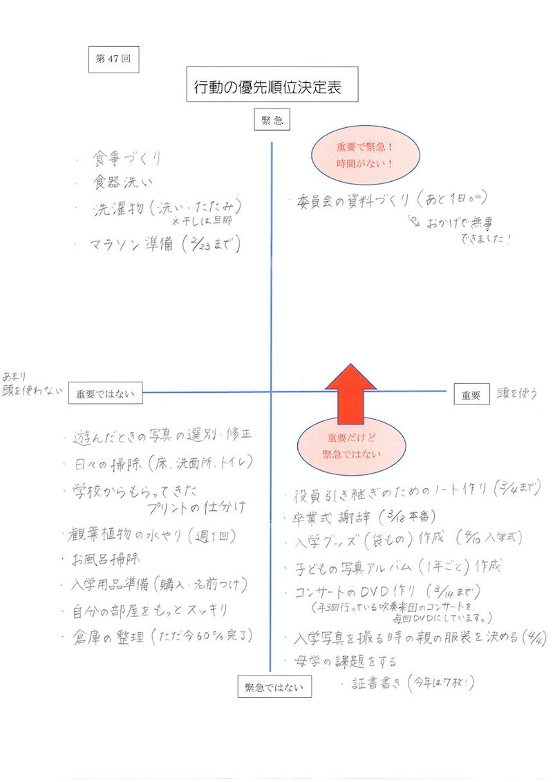 行動の優先順位決定表03