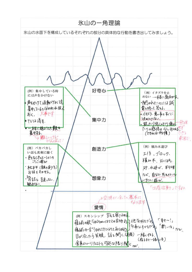 氷山の一角理論ワーク45